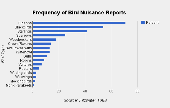 frequency-of-bird-nuisance-reports